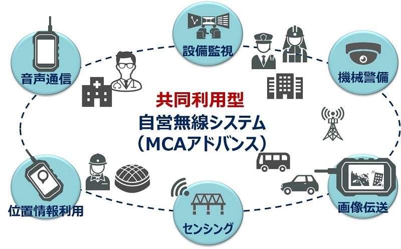 mcaccess MCAアドバンス